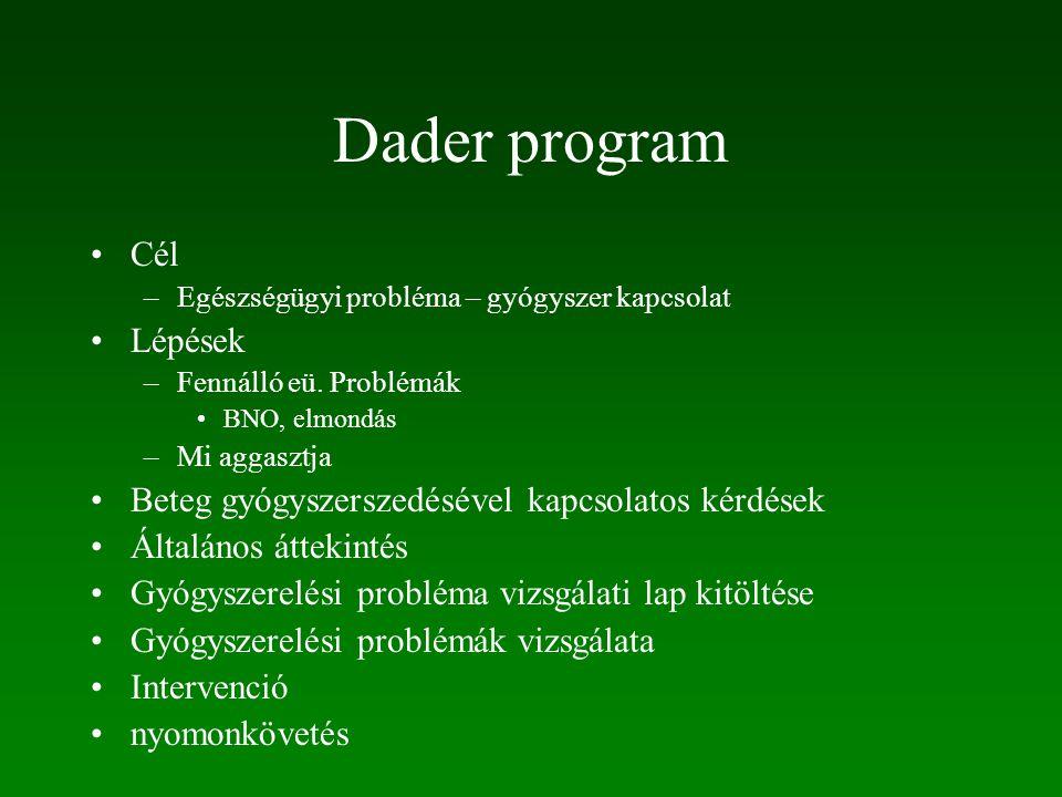 Dader program Cél Lépések