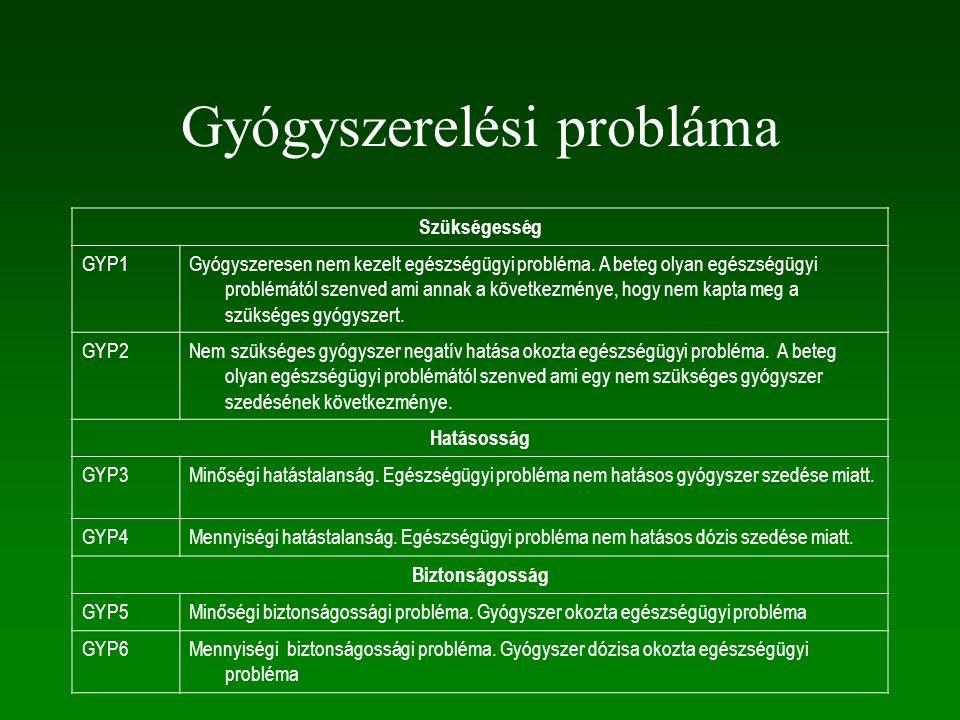 Gyógyszerelési probláma