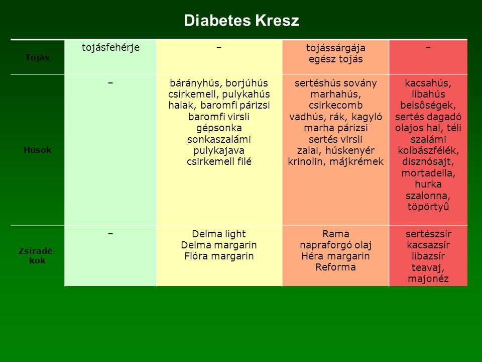 Diabetes Kresz tojásfehérje – tojássárgája egész tojás