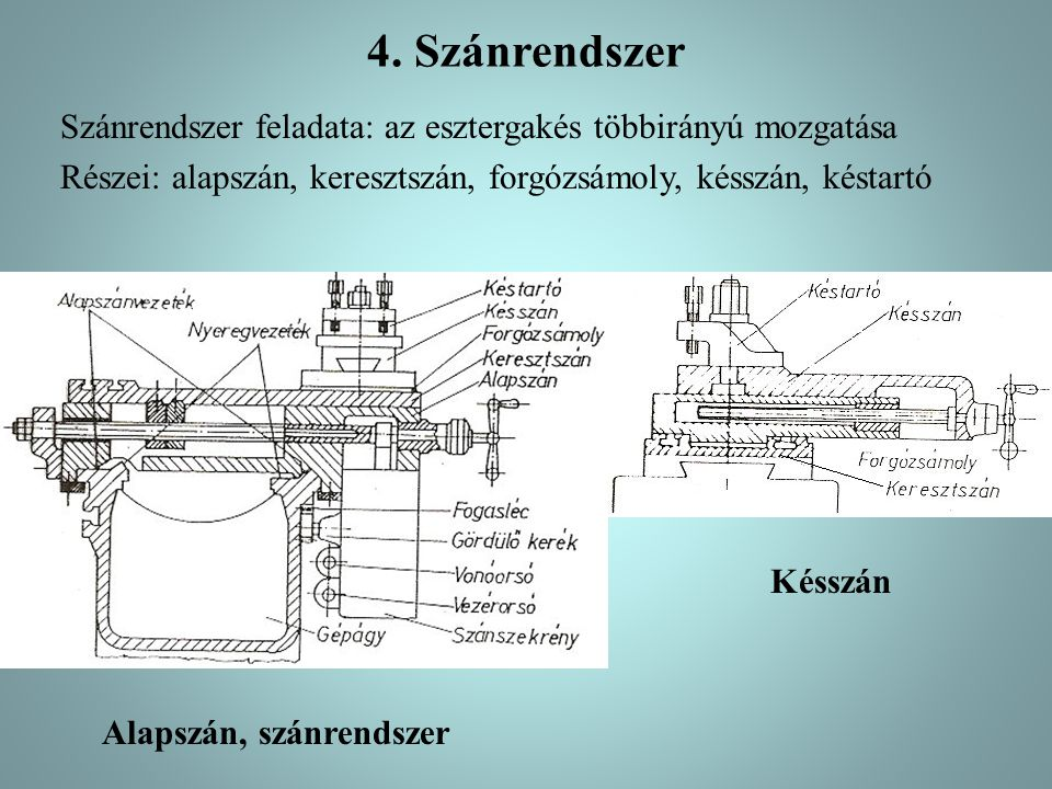 4. Szánrendszer