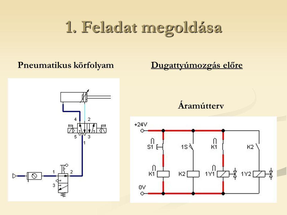 1. Feladat megoldása Pneumatikus körfolyam Dugattyúmozgás előre
