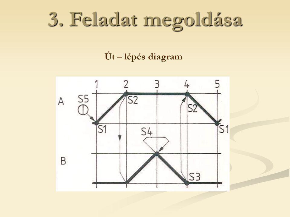 3. Feladat megoldása Út – lépés diagram