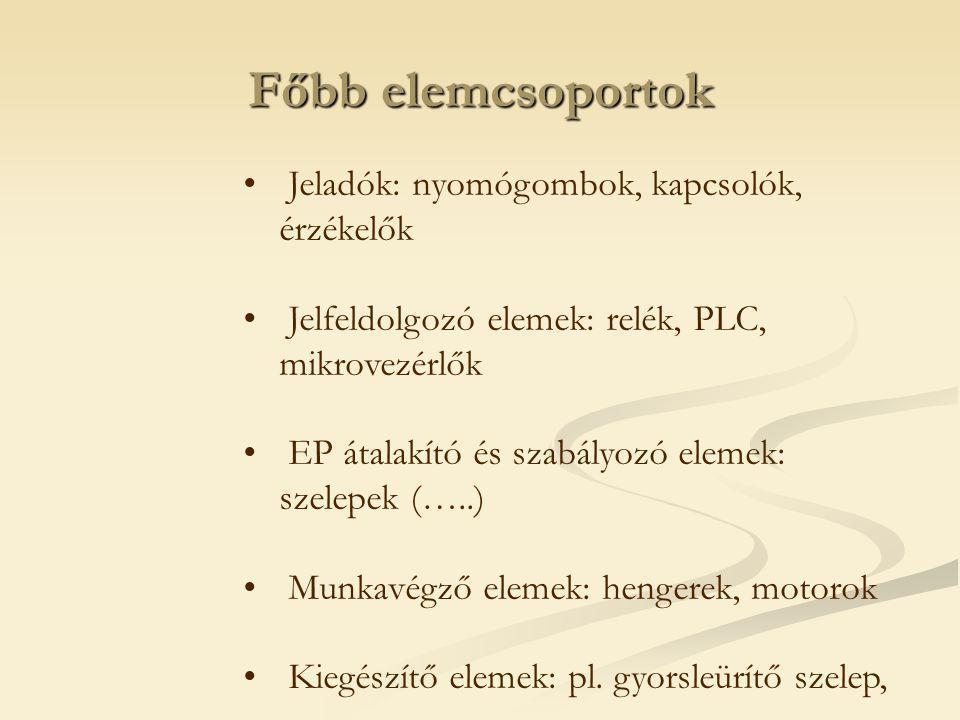 Főbb elemcsoportok Jeladók: nyomógombok, kapcsolók, érzékelők