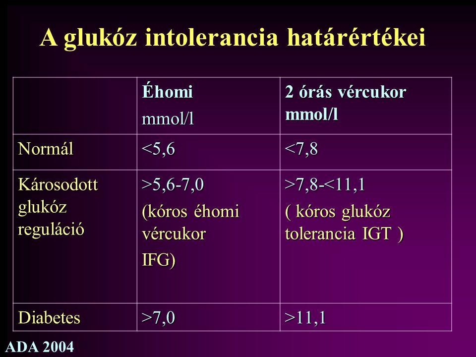 A glukóz intolerancia határértékei