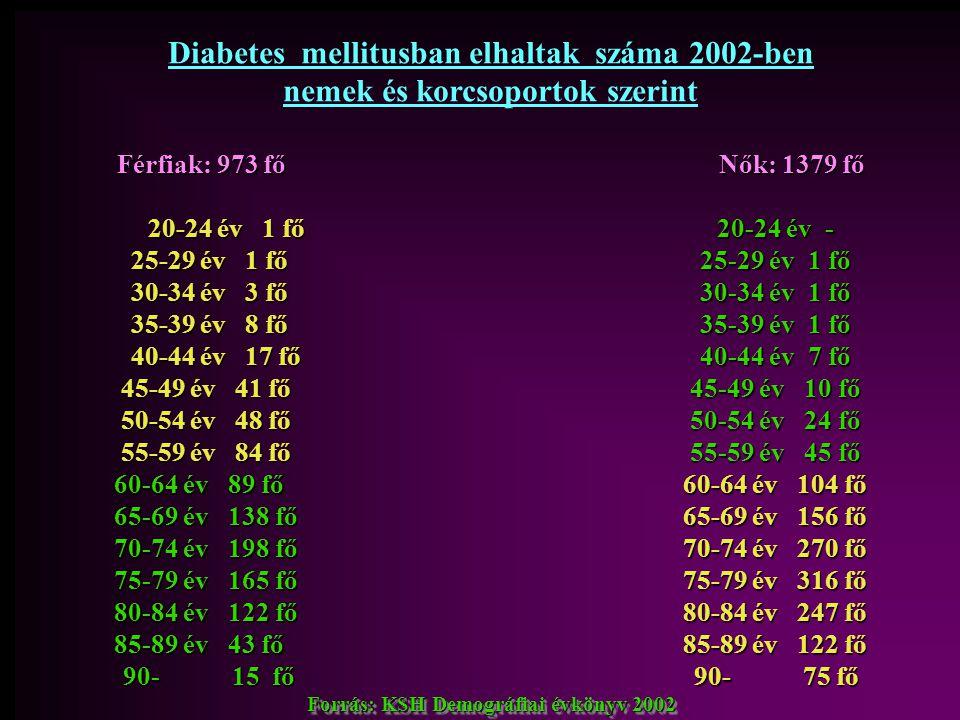 Diabetes mellitusban elhaltak száma 2002-ben