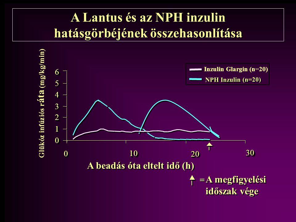A Lantus és az NPH inzulin hatásgörbéjének összehasonlítása