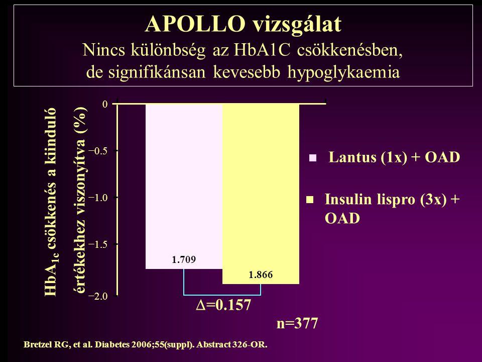 HbA1c csökkenés a kiinduló értékekhez viszonyítva (%)