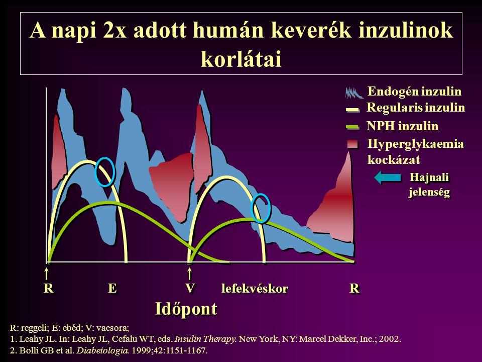 A napi 2x adott humán keverék inzulinok korlátai