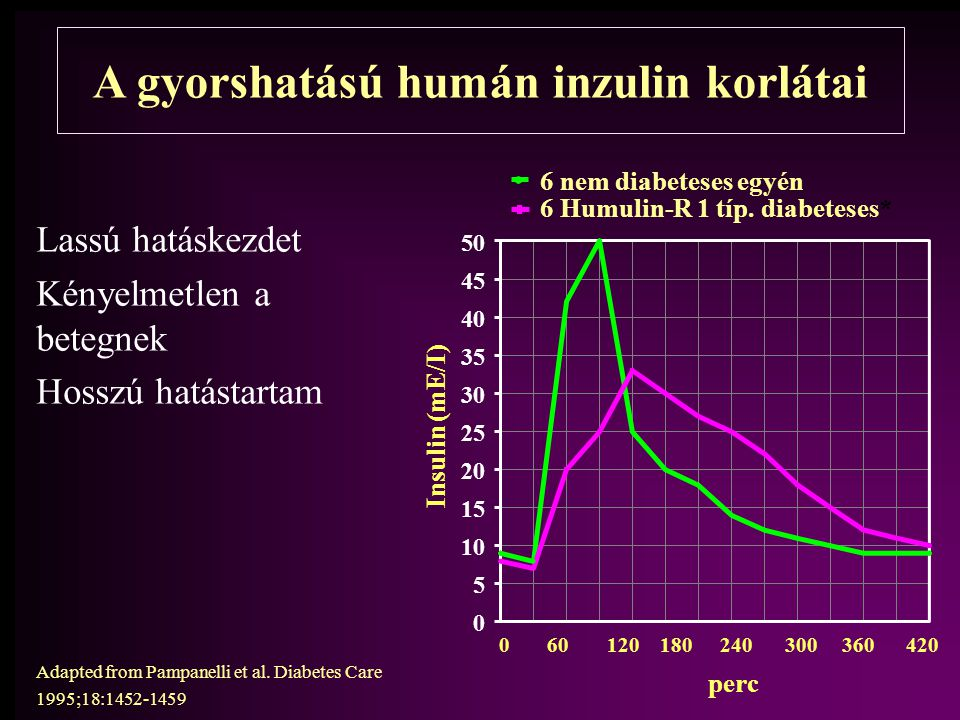 A gyorshatású humán inzulin korlátai