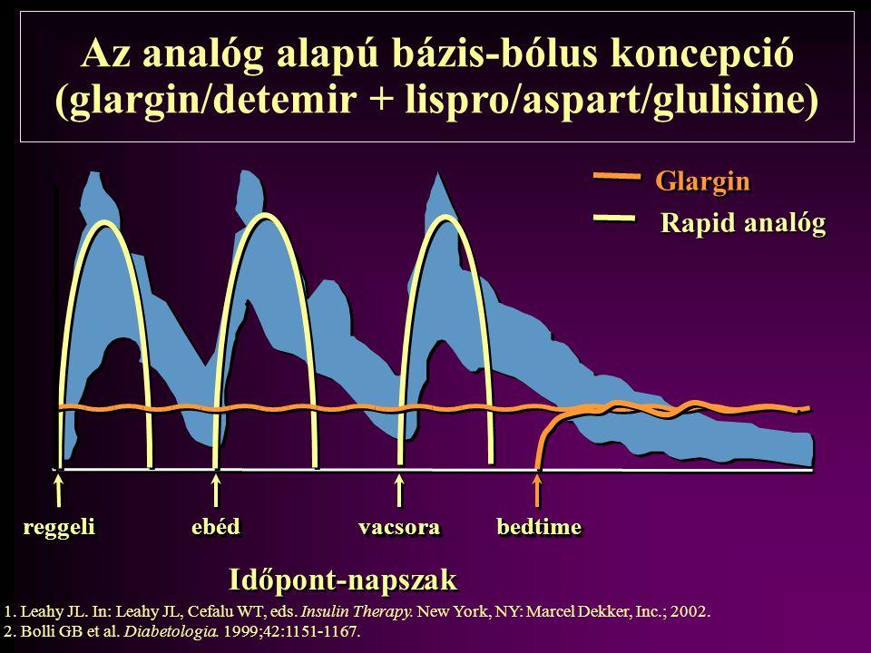 Az analóg alapú bázis-bólus koncepció (glargin/detemir + lispro/aspart/glulisine)