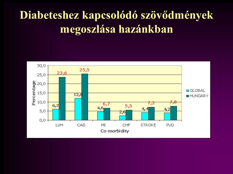 Diabeteshez kapcsolódó szövődmények megoszlása hazánkban