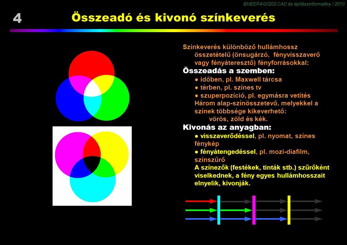 Összeadó és kivonó színkeverés