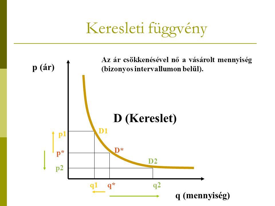 Keresleti függvény D (Kereslet) p (ár) q (mennyiség)