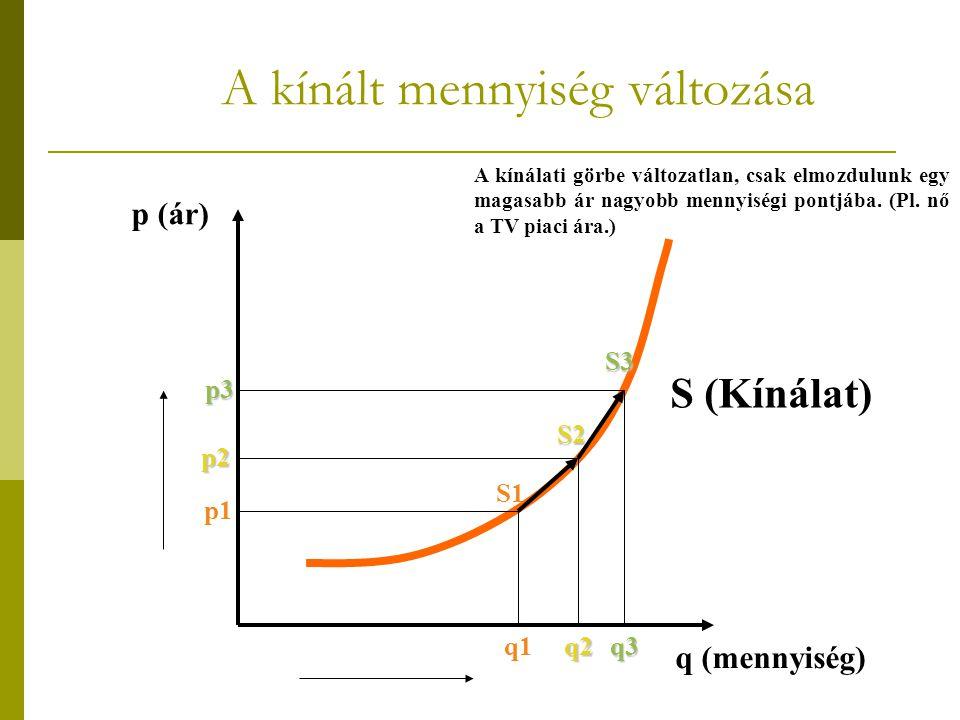 A kínált mennyiség változása