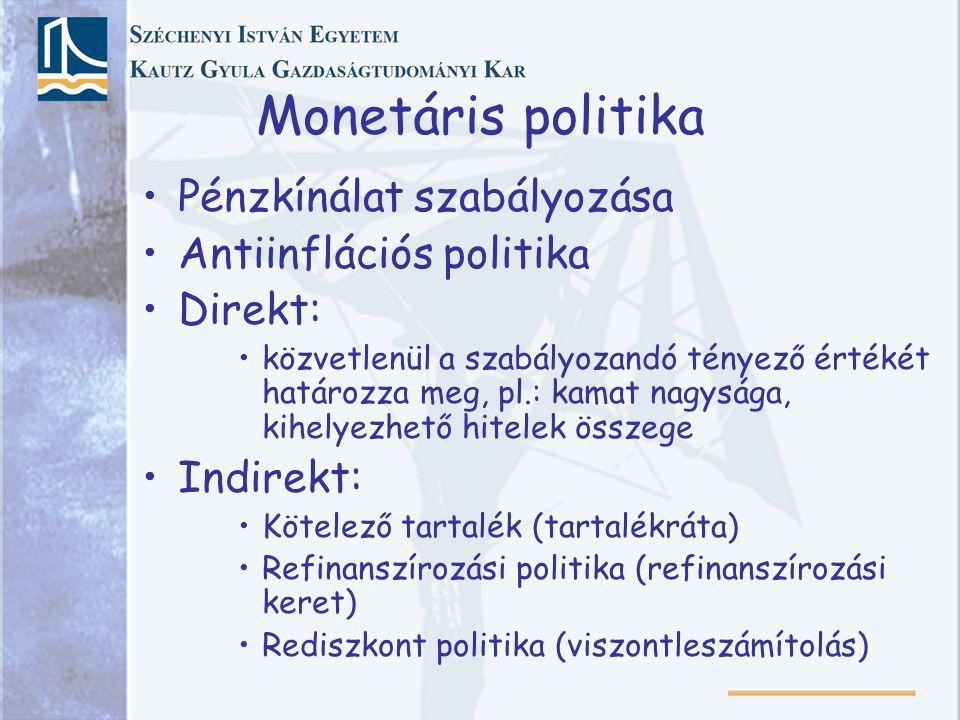 Monetáris politika Pénzkínálat szabályozása Antiinflációs politika