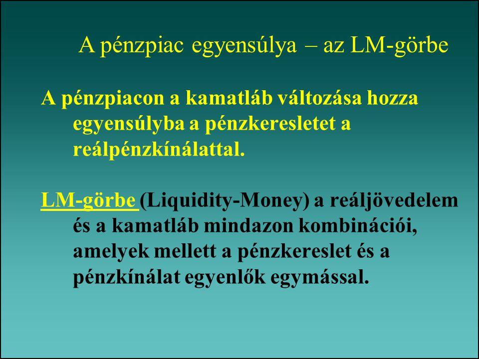 A pénzpiac egyensúlya – az LM-görbe