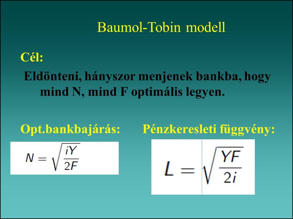 Baumol-Tobin modell Cél: