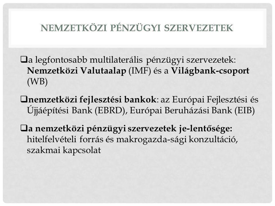 Nemzetközi pénzügyi szervezetek