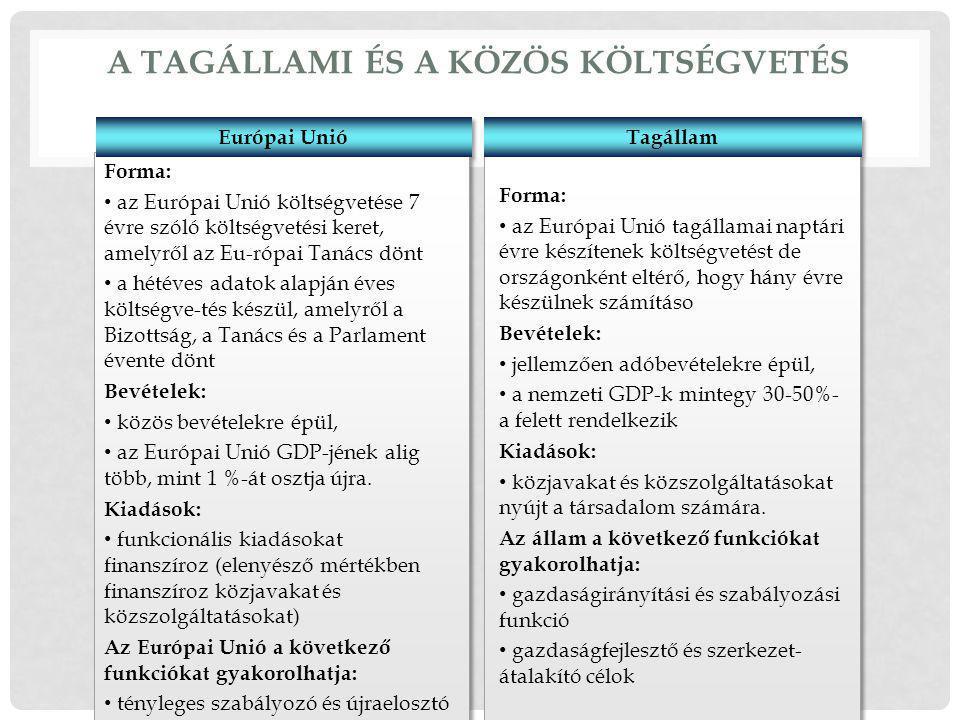 A tagállami és a közös költségvetés