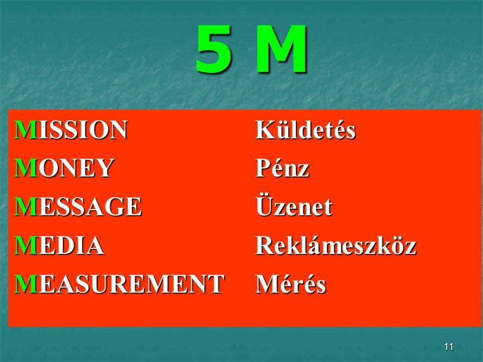 5 M MISSION Küldetés MONEY Pénz MESSAGE Üzenet MEDIA Reklámeszköz