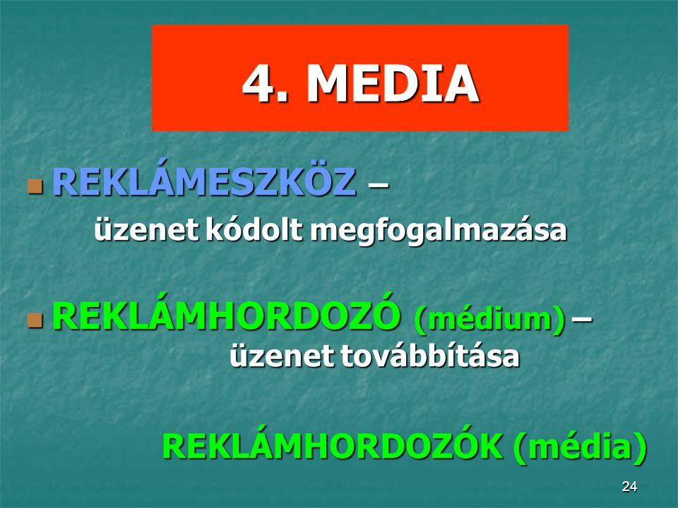 4. MEDIA REKLÁMESZKÖZ – REKLÁMHORDOZÓ (médium) – üzenet továbbítása