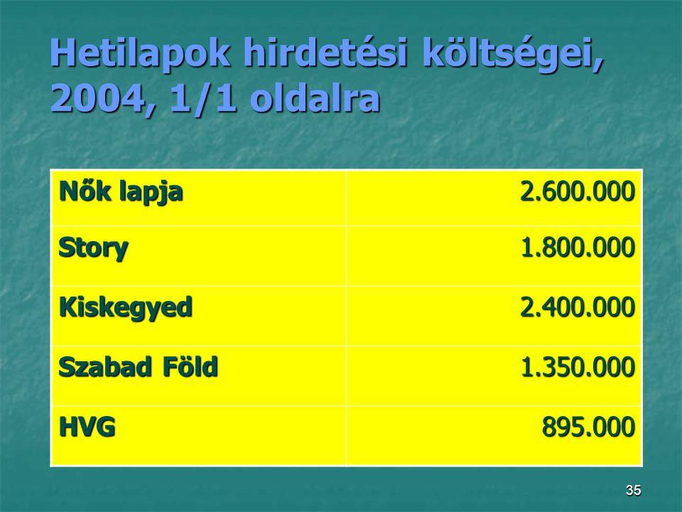 Hetilapok hirdetési költségei, 2004, 1/1 oldalra
