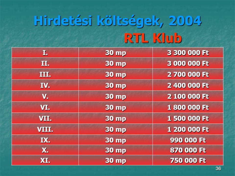 Hirdetési költségek, 2004 RTL Klub