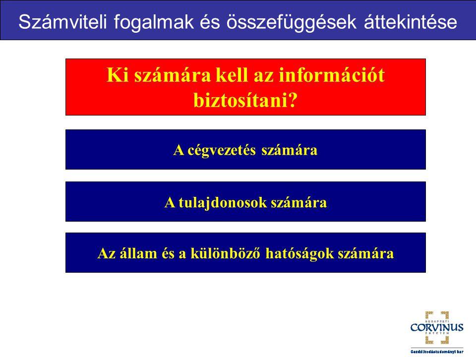 Ki számára kell az információt biztosítani