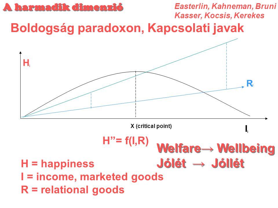 Boldogság paradoxon, Kapcsolati javak