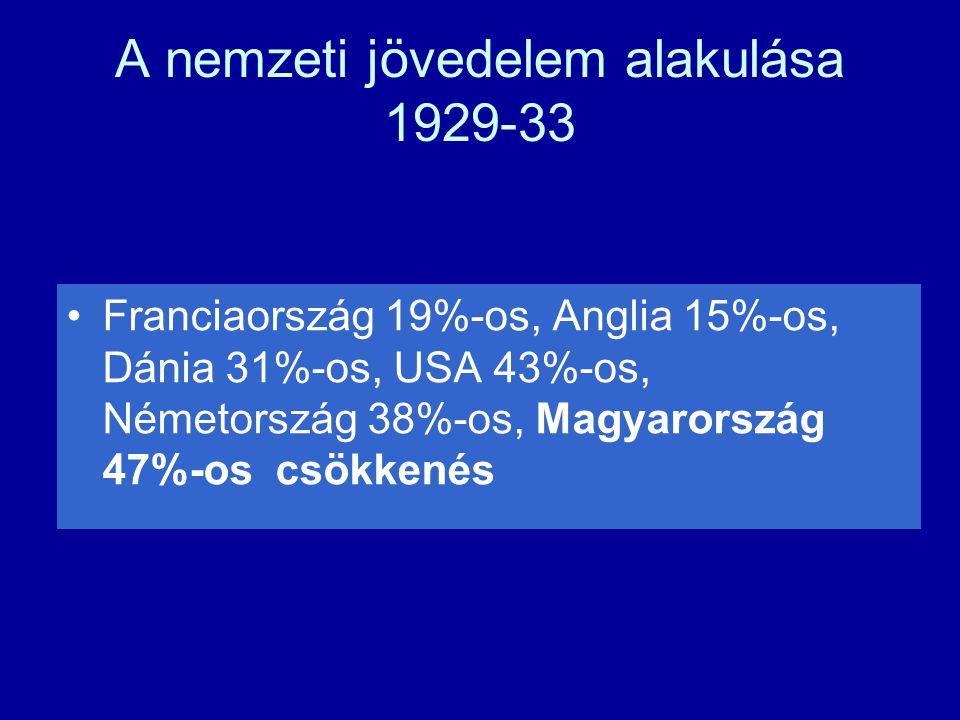 A nemzeti jövedelem alakulása 1929-33