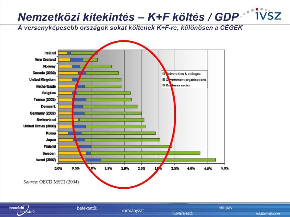 Nemzetközi kitekintés – K+F költés / GDP A versenyképesebb országok sokat költenek K+F-re, különösen a CÉGEK
