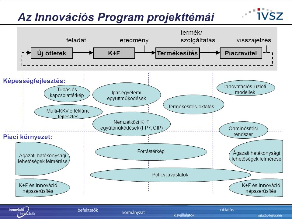 Az Innovációs Program projekttémái