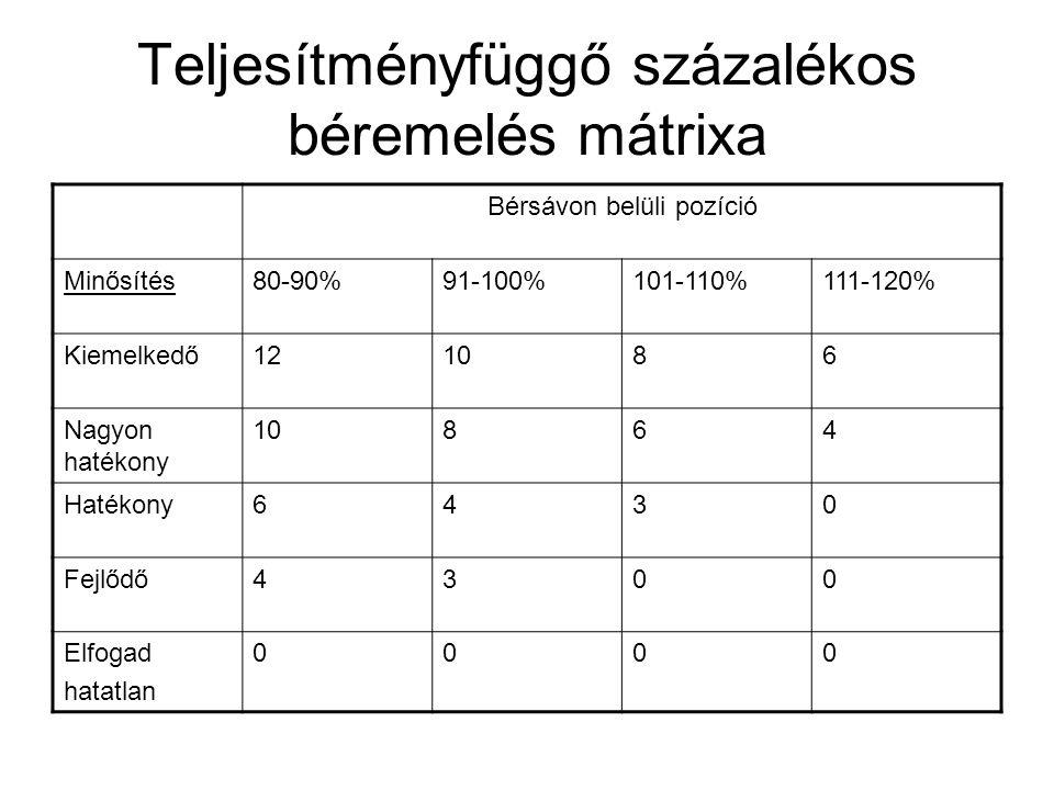Teljesítményfüggő százalékos béremelés mátrixa