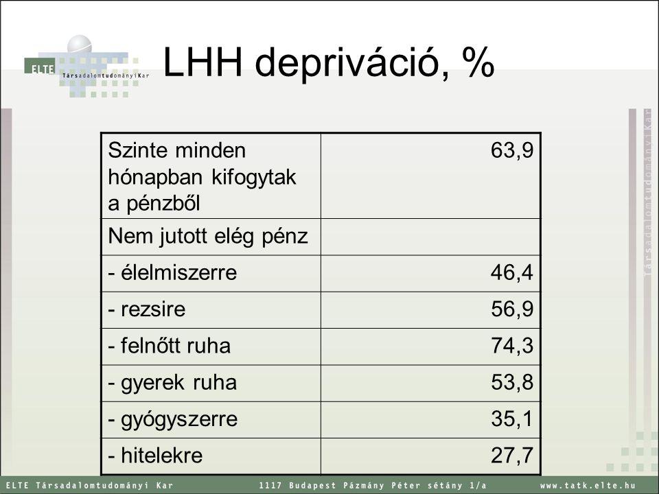 LHH depriváció, % Szinte minden hónapban kifogytak a pénzből 63,9
