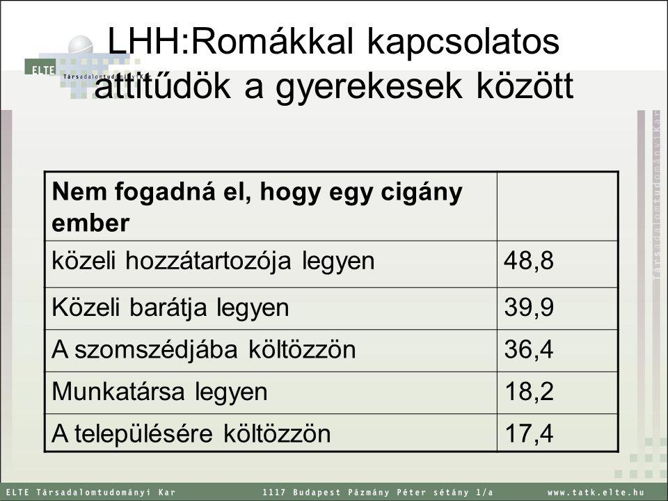 LHH:Romákkal kapcsolatos attitűdök a gyerekesek között