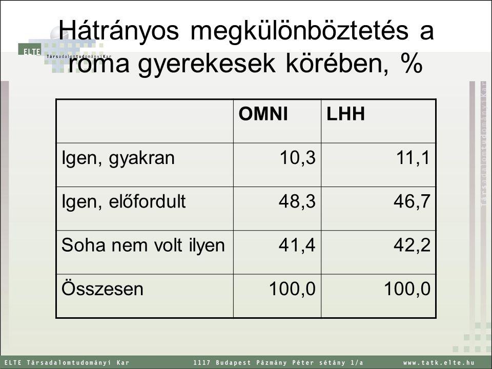 Hátrányos megkülönböztetés a roma gyerekesek körében, %