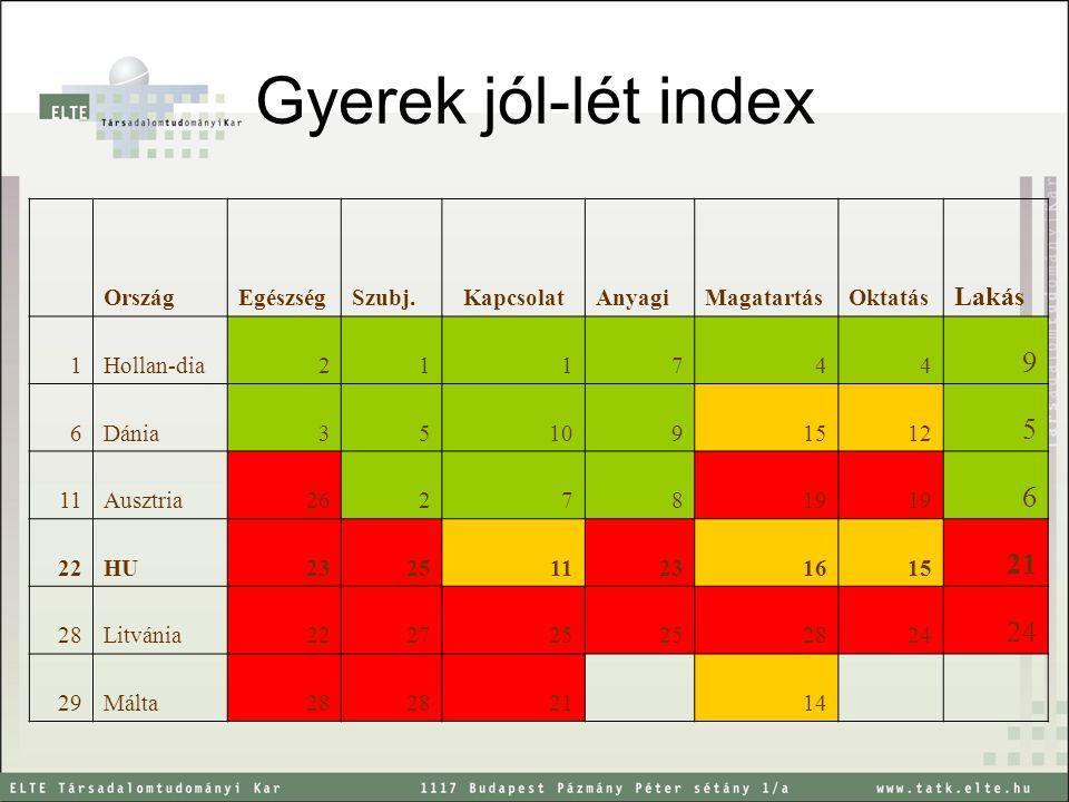 Gyerek jól-lét index 9 21 Lakás Ország Egészség Szubj. Kapcsolat
