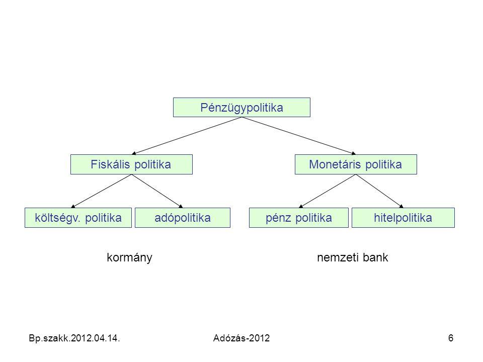kormány nemzeti bank Pénzügypolitika Fiskális politika