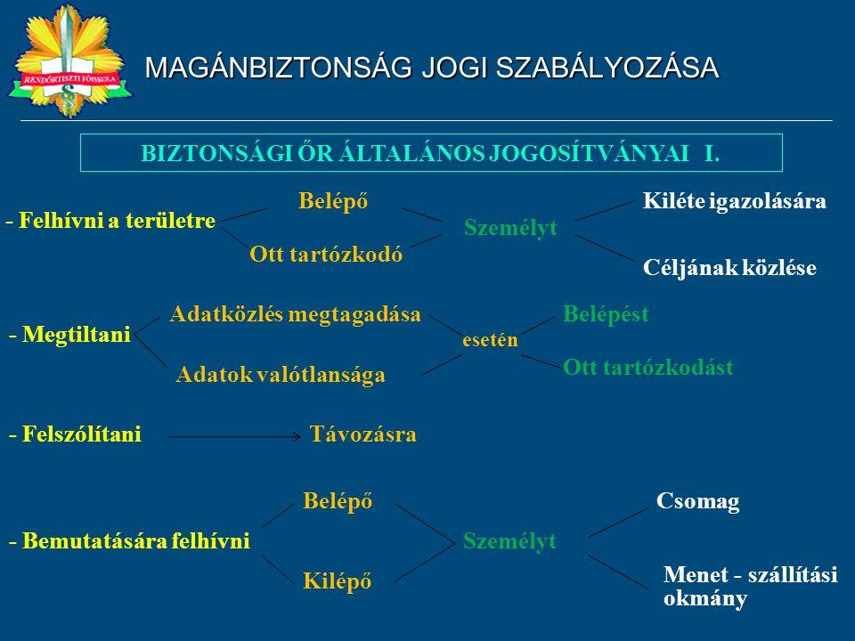 MAGÁNBIZTONSÁG JOGI SZABÁLYOZÁSA