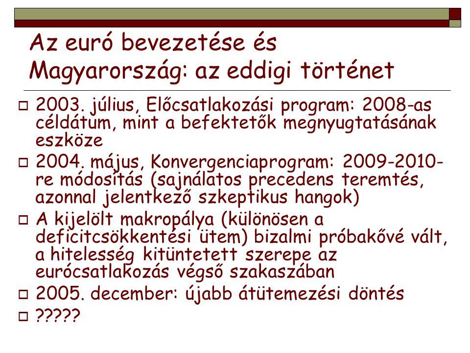 Az euró bevezetése és Magyarország: az eddigi történet