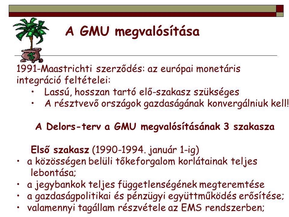 A GMU megvalósítása 1991-Maastrichti szerződés: az európai monetáris