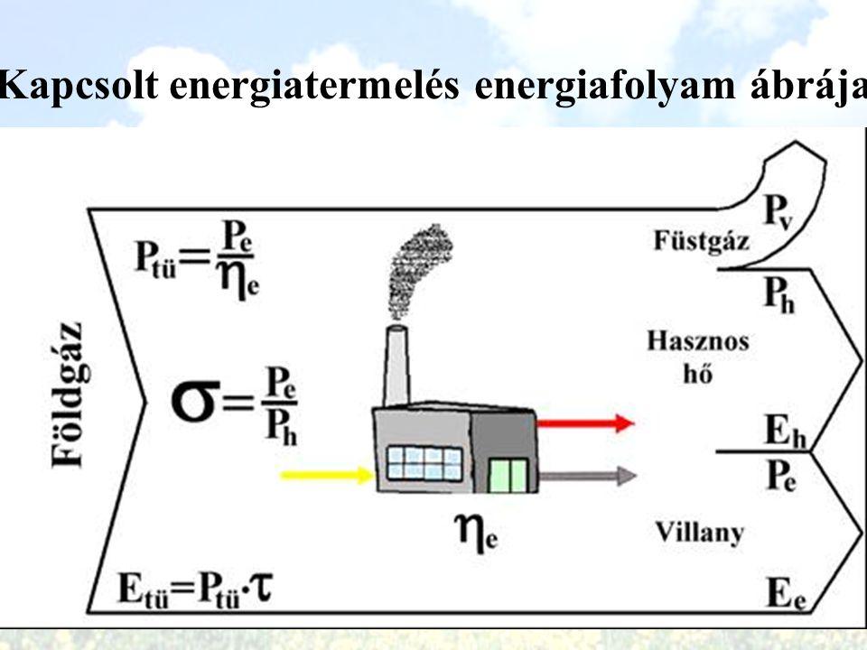 Kapcsolt energiatermelés energiafolyam ábrája
