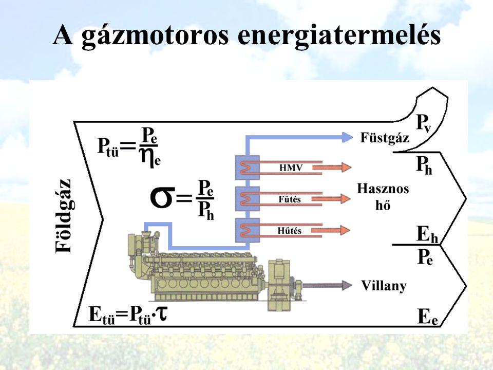 A gázmotoros energiatermelés