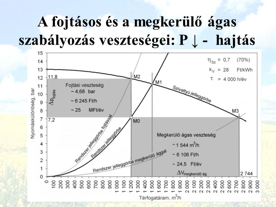 A fojtásos és a megkerülő ágas szabályozás veszteségei: P ↓ - hajtás