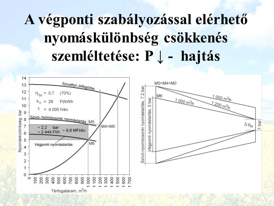 A végponti szabályozással elérhető nyomáskülönbség csökkenés szemléltetése: P ↓ - hajtás