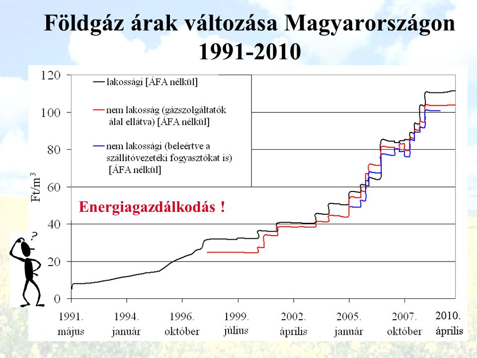 Földgáz árak változása Magyarországon 1991-2010