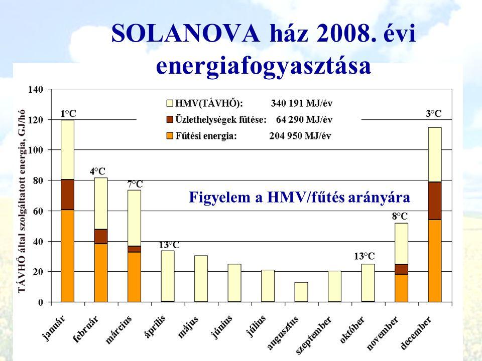 SOLANOVA ház 2008. évi energiafogyasztása