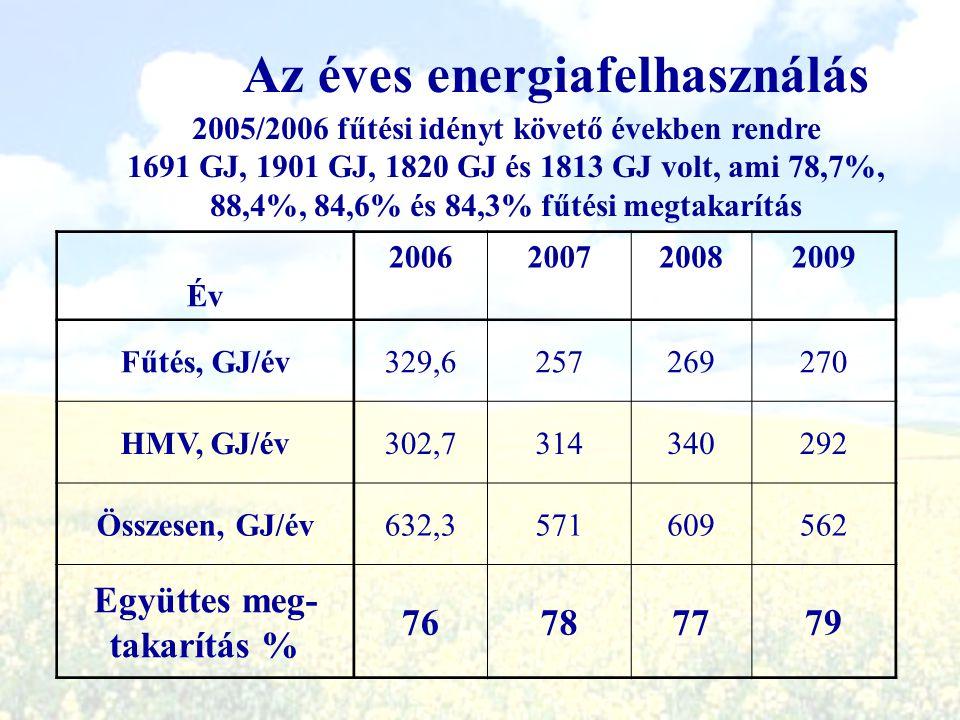 Az éves energiafelhasználás Együttes meg-takarítás %