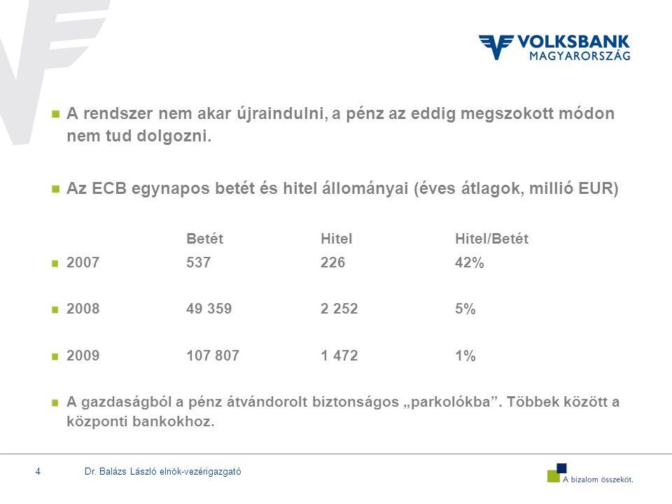 Az ECB egynapos betét és hitel állományai (éves átlagok, millió EUR)