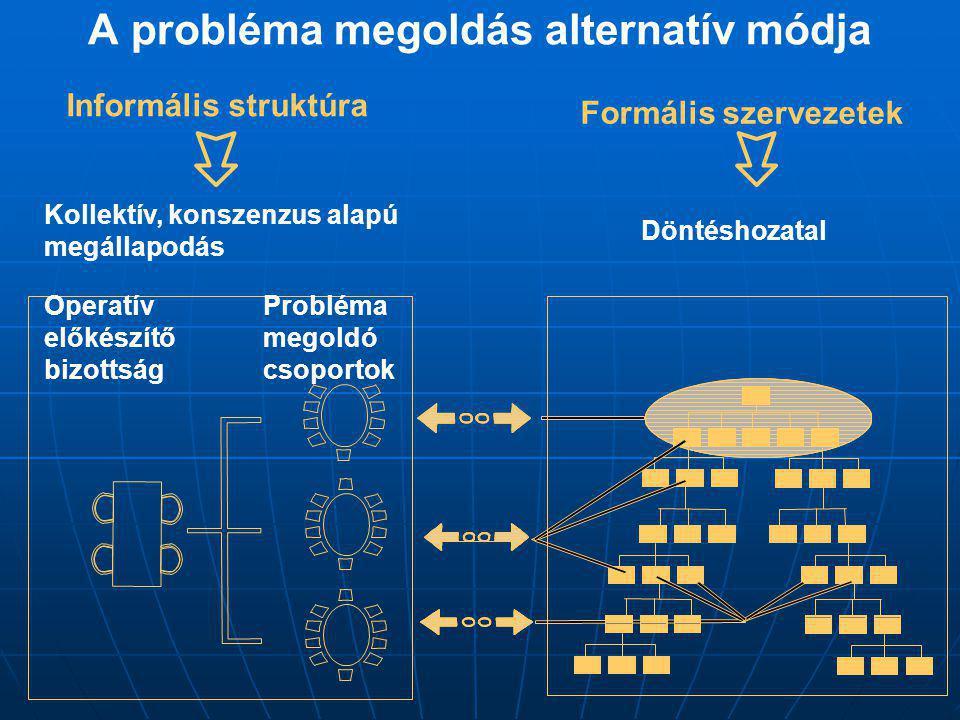 A probléma megoldás alternatív módja